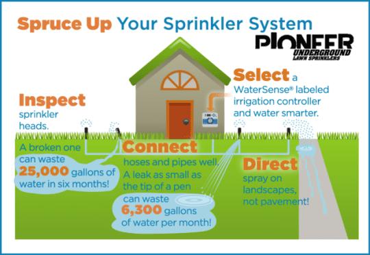 Omaha Sprinkler Systems | Pioneer Underground Lawn Sprinklers